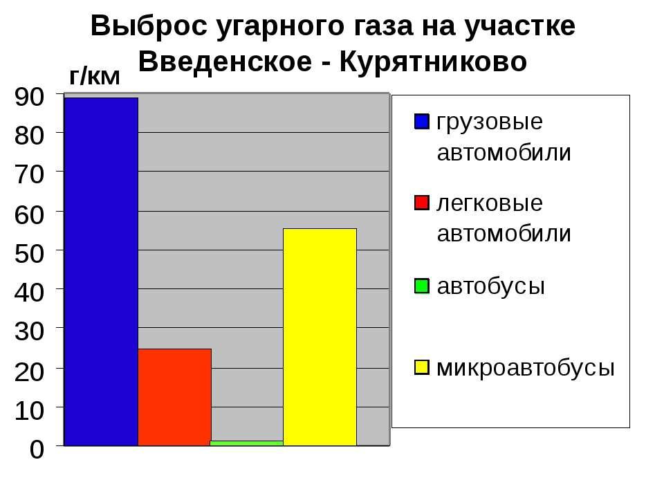 Выброс угарного газа на участке Введенское - Курятниково г/км