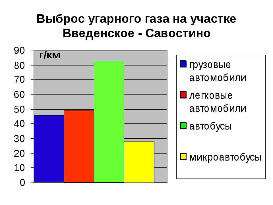Выброс угарного газа на участке Введенское - Савостино г/км
