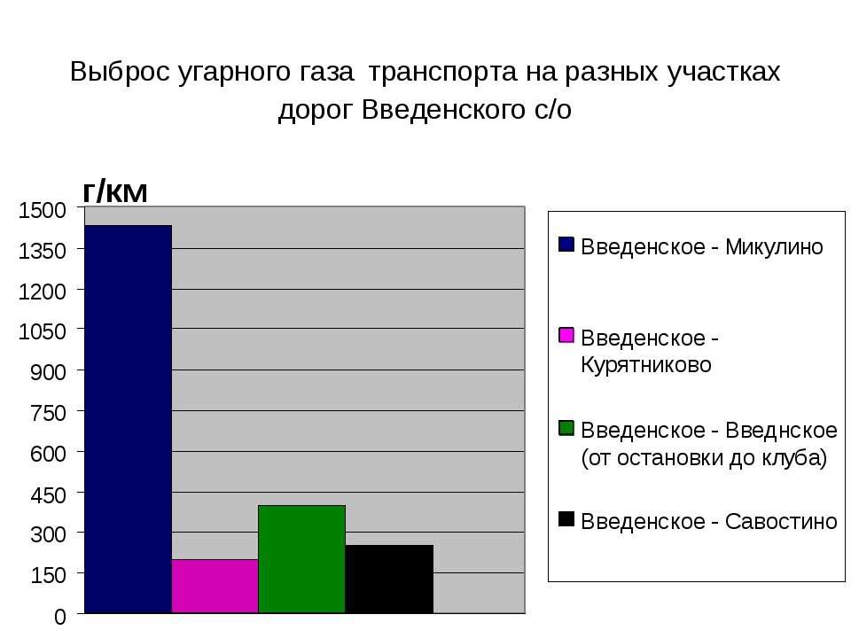 Выброс угарного газа транспорта на разных участках дорог Введенского с/о г/км