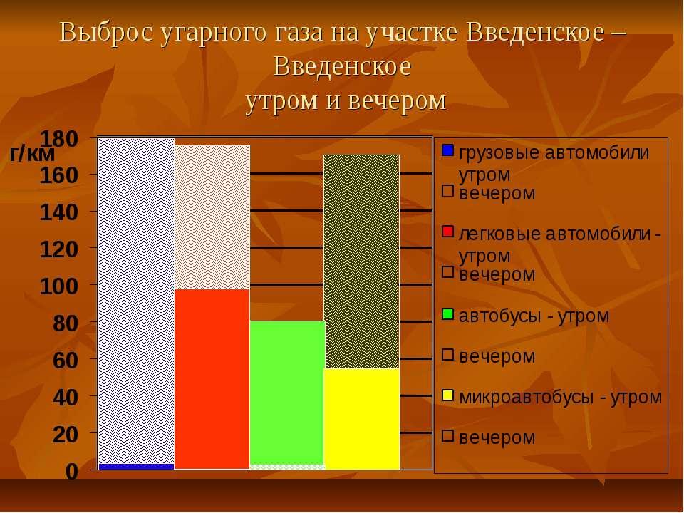 Выброс угарного газа на участке Введенское – Введенское утром и вечером