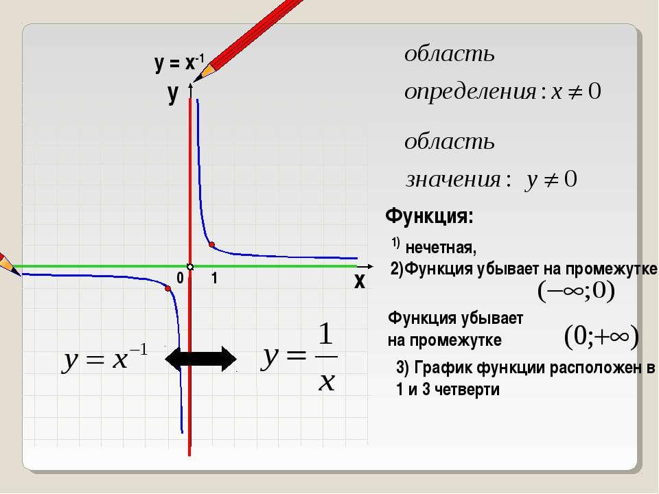 1 0 х у у = х-1 Функция: 1) нечетная, 3) График функции расположен в 1 и 3 че...
