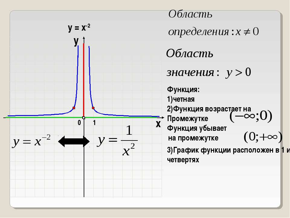 1 0 х у у = х-2 Функция: 1)четная 3)График функции расположен в 1 и 2 четвертях