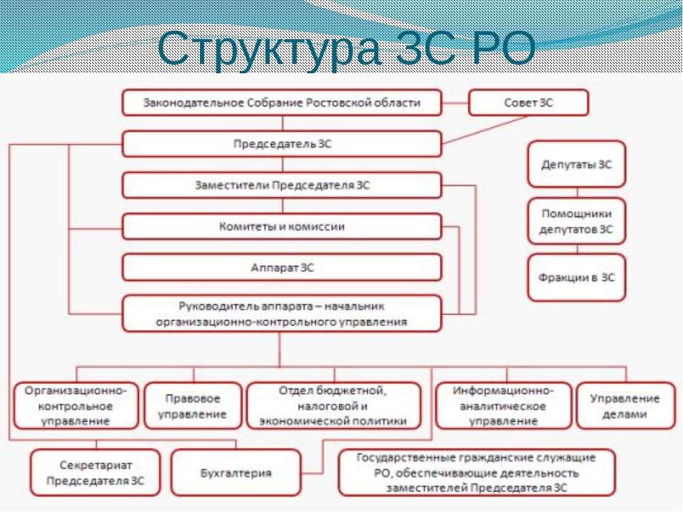 Структура ЗС РО