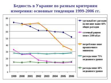 Бедность в Украине по разным критериям измерения: основные тенденции 1999-200...