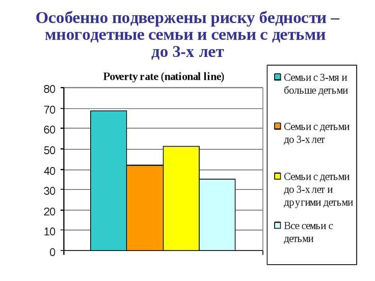 Особенно подвержены риску бедности – многодетные семьи и семьи с детьми до 3-...