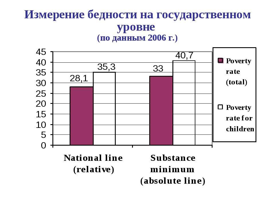 Измерение бедности на государственном уровне (по данным 2006 г.)