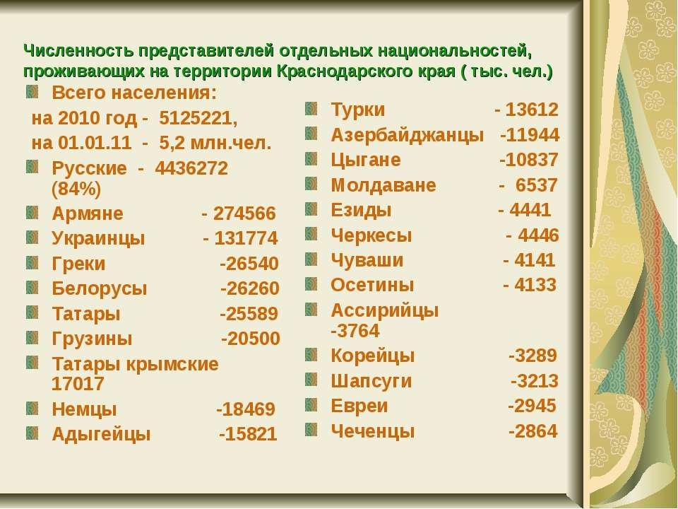 Численность представителей отдельных национальностей, проживающих на территор...