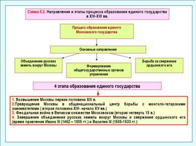 Схема 5.2. Направления и этапы процесса образования единого государства в XIV...