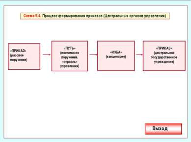 Схема 5.4. Процесс формирования приказов (Центральных органов управления) «ПР...