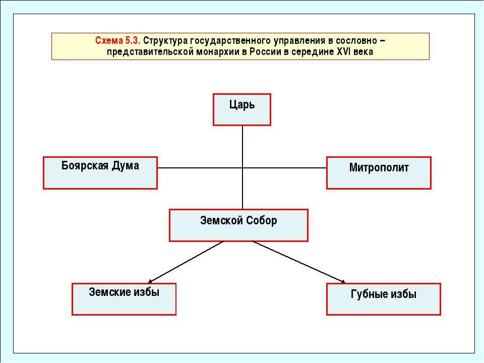 Схема 5.3. Структура государственного управления в сословно – представительск...