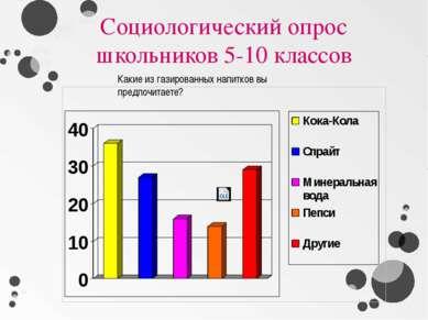 Социологический опрос школьников 5-10 классов Какие из газированных напитков ...