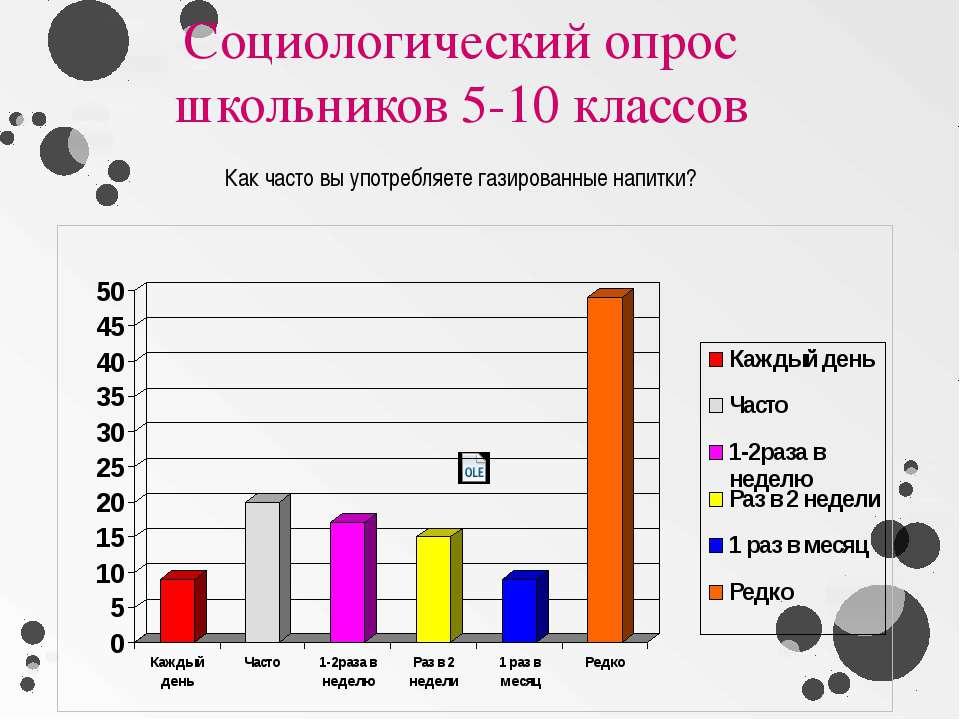 Социологический опрос школьников 5-10 классов Как часто вы употребляете газир...