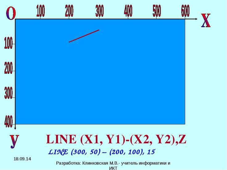 LINE (X1, Y1)-(X2, Y2),Z LINE (300, 50) – (200, 100), 15 * Разработка: Клинко...