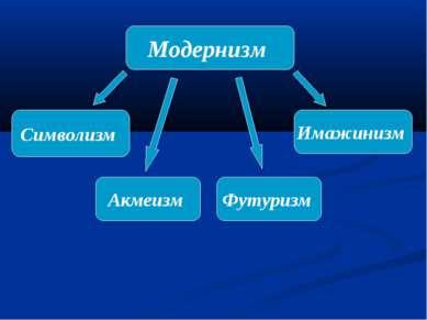 Модернизм Символизм Акмеизм Футуризм Имажинизм