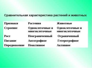 Сравнительная характеристика растений и животных Признаки Растения Животные С...