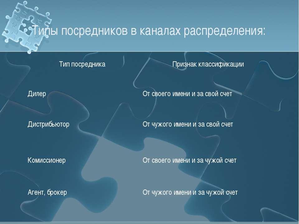 Типы посредников в каналах распределения: Тип посредника Признак классификаци...
