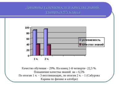 Динамика успеваемости и качества знаний учащихся 9А класса Качество обучения ...