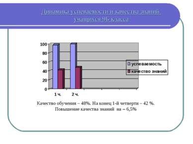 Динамика успеваемости и качества знаний учащихся 9Б класса Качество обучения ...