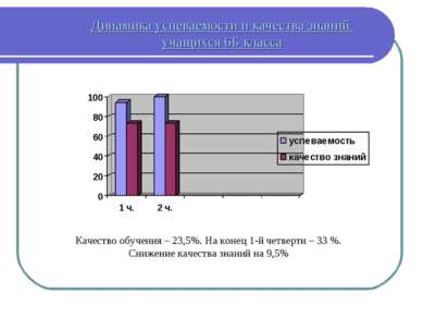 Динамика успеваемости и качества знаний учащихся 6Б класса Качество обучения ...