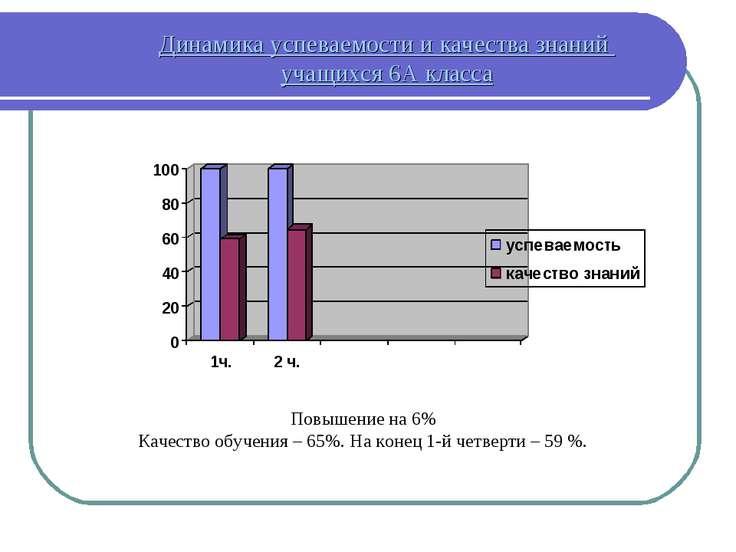 Динамика успеваемости и качества знаний учащихся 6А класса Повышение на 6% Ка...