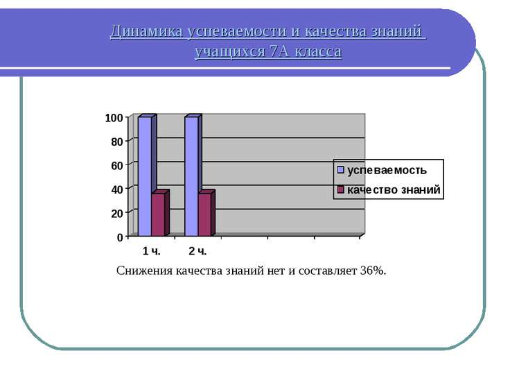 Динамика успеваемости и качества знаний учащихся 7А класса Снижения качества ...