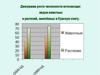 Диаграмма роста численности исчезающих видов животных и растений, занесённых ...