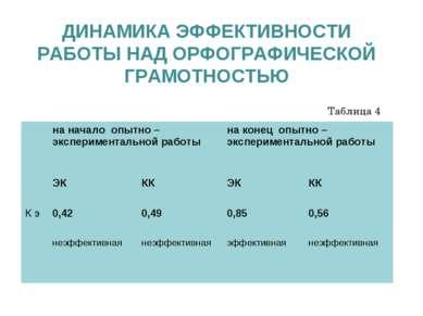 ДИНАМИКА ЭФФЕКТИВНОСТИ РАБОТЫ НАД ОРФОГРАФИЧЕСКОЙ ГРАМОТНОСТЬЮ Таблица 4 на н...