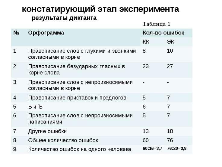 констатирующий этап эксперимента результаты диктанта Таблица 1 № Орфограмма К...