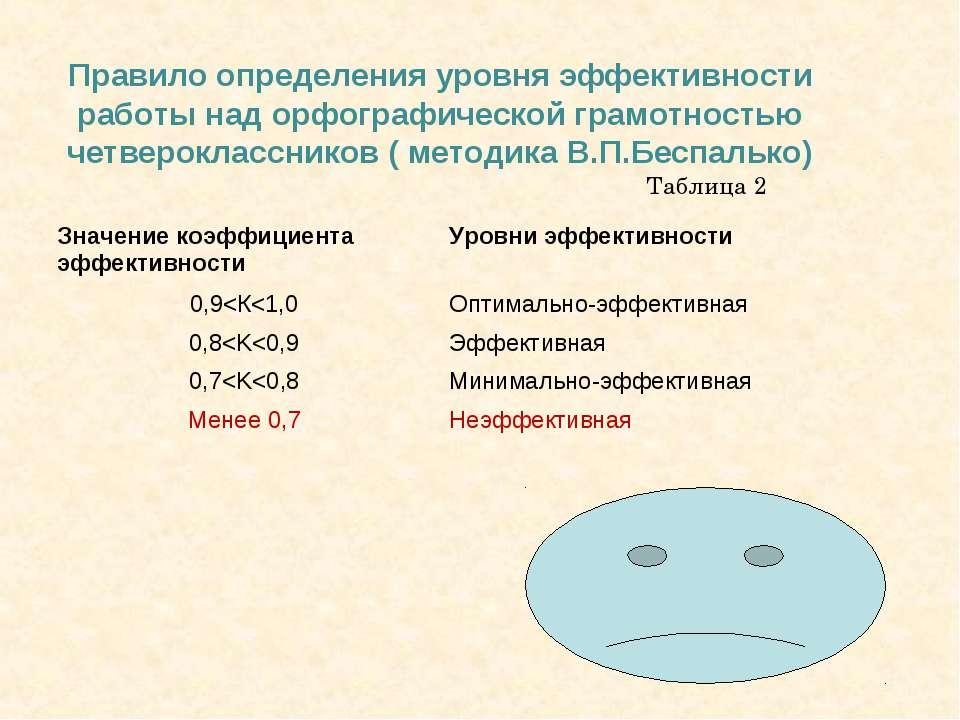 Правило определения уровня эффективности работы над орфографической грамотнос...