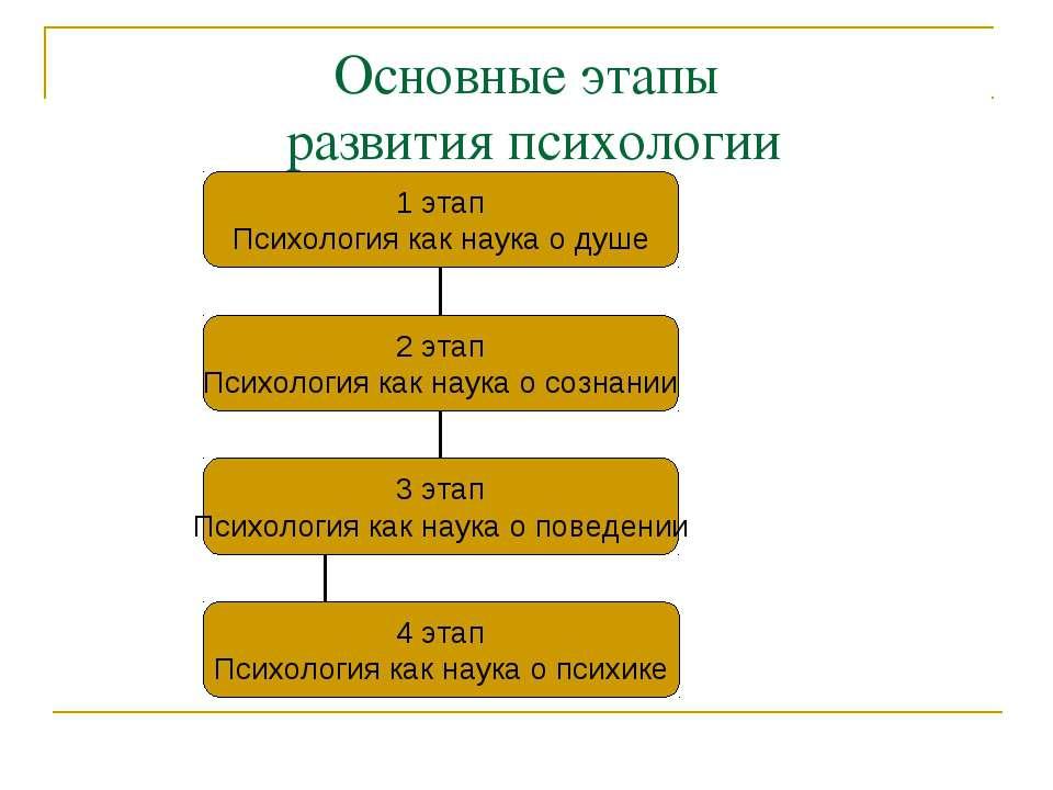 Основные этапы развития психологии