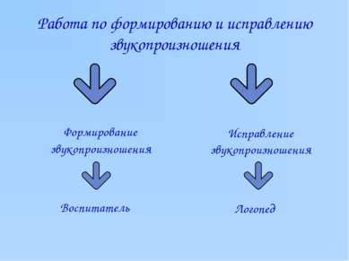 Работа по формированию и исправлению звукопроизношения Формирование звукопрои...