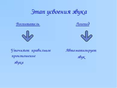 Этап усвоения звука Воспитатель Уточняет правильное произношение звука Логопе...