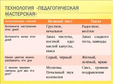 Актуализация знаний Великий пост Пасха Вспомните настроение этих дней Грустно...
