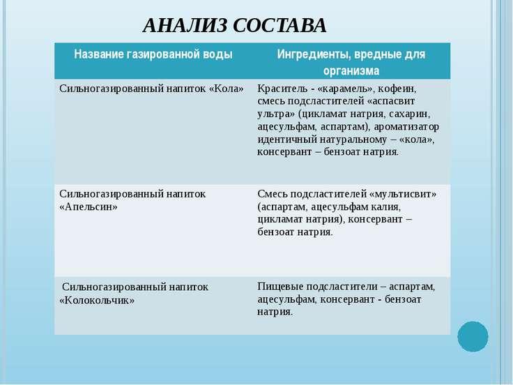 АНАЛИЗ СОСТАВА Название газированной воды Ингредиенты, вредные для организма ...