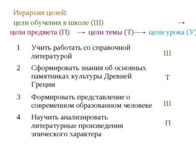 Иерархия целей: цели обучения в школе (Ш) цели предмета (П) цели темы (Т) цел...