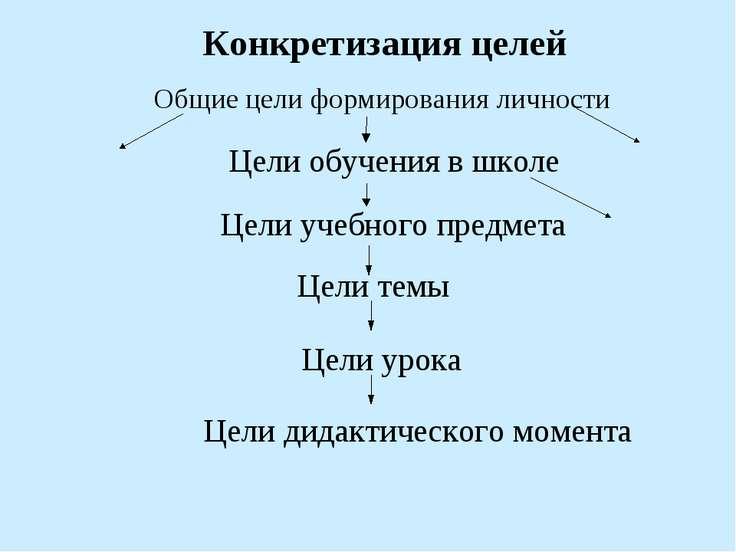 Общие цели формирования личности Цели учебного предмета Цели темы Цели урока ...