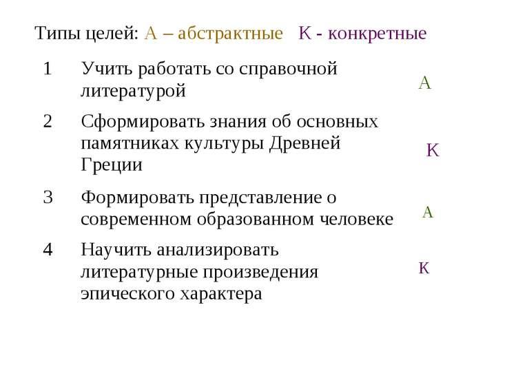 Типы целей: А – абстрактные К - конкретные А К А К