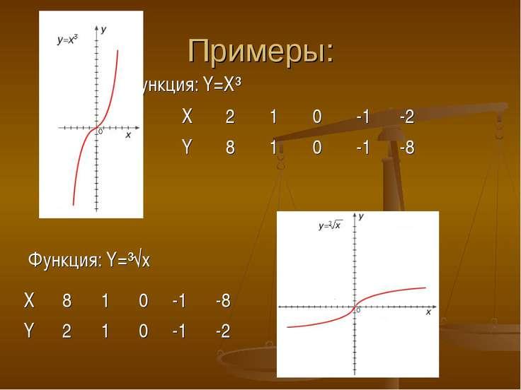 Примеры: Функция: Y=X³ Функция: Y=³√х X 2 1 0 -1 -2 Y 8 1 0 -1 -8