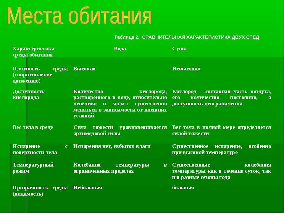 Таблица 2. СРАВНИТЕЛЬНАЯ ХАРАКТЕРИСТИКА ДВУХ СРЕД Характеристика среды обитан...