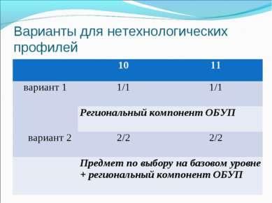 Варианты для нетехнологических профилей 10 11 вариант 1 1/1 1/1 Региональный ...