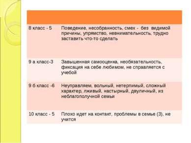 8 класс - 5 Поведение, несобранность, смех - без видимой причины, упрямство, ...