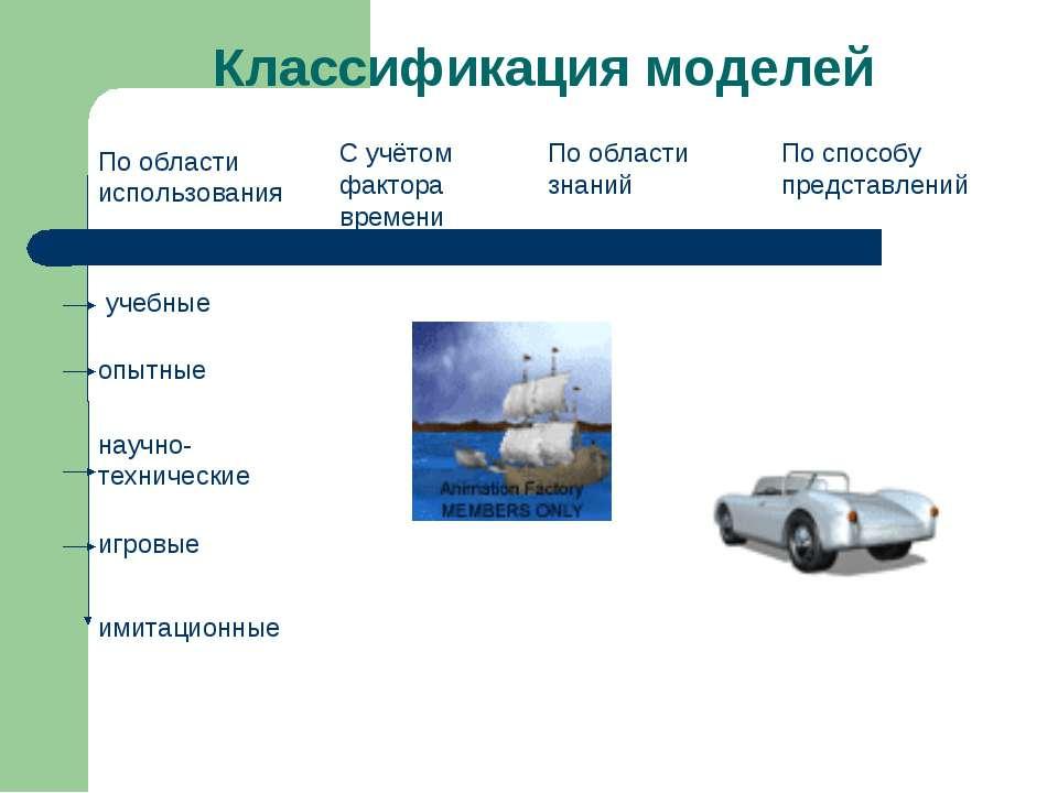 Классификация моделей По области использования С учётом фактора времени По об...