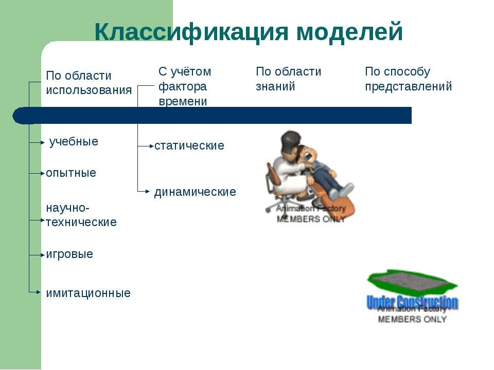 По области использования С учётом фактора времени По области знаний По способ...
