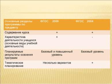 Основные разделы программы по предмету ФГОС 2009 ФГОС 2004 Содержание курса +...