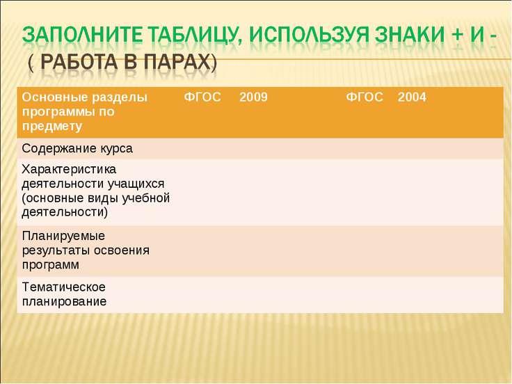 Основные разделы программы по предмету ФГОС 2009 ФГОС 2004 Содержание курса Х...
