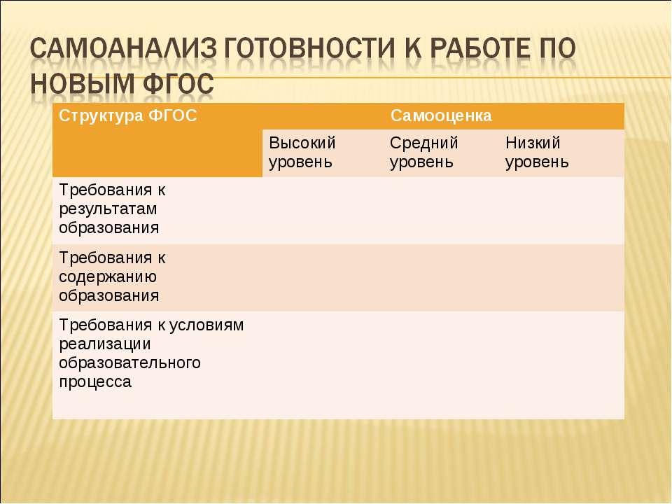 Структура ФГОС Самооценка Высокий уровень Средний уровень Низкий уровень Треб...