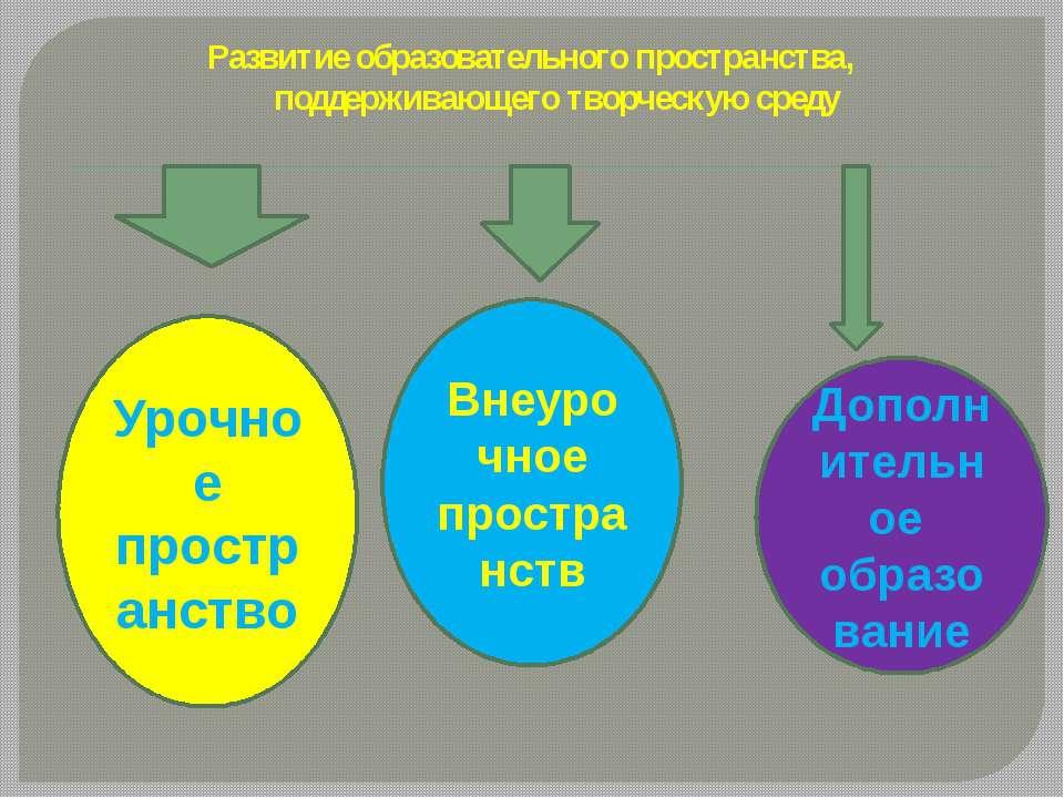 Развитие образовательного пространства, поддерживающего творческую среду Уроч...
