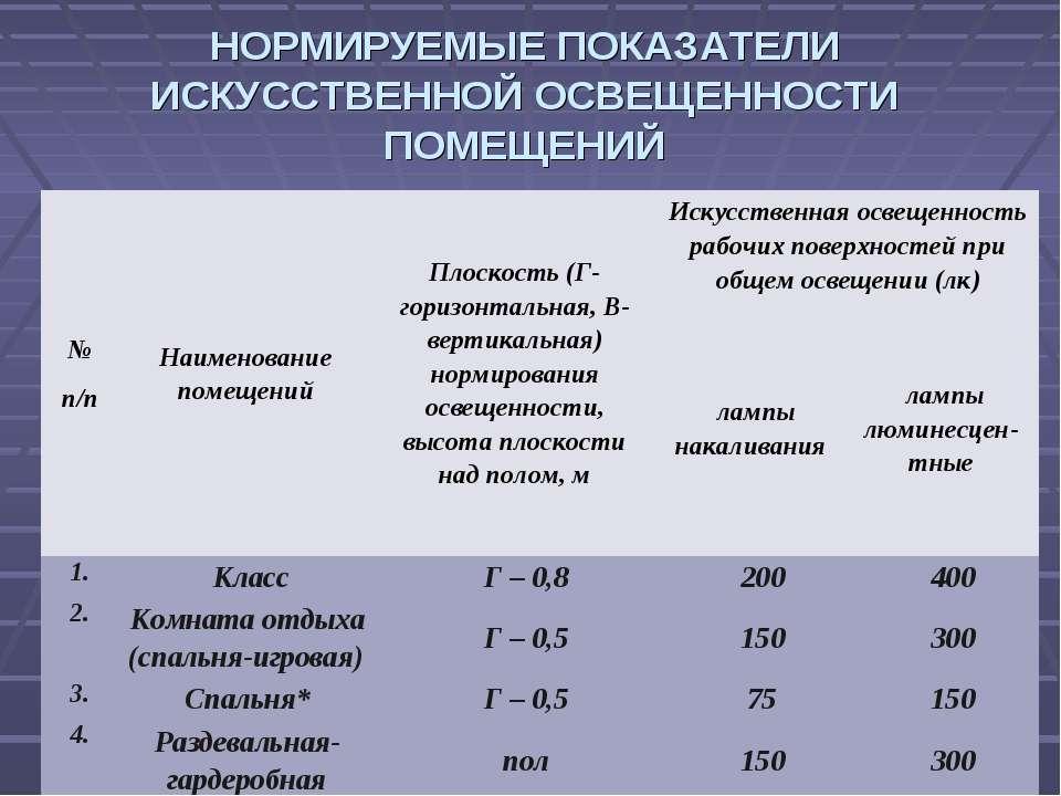 НОРМИРУЕМЫЕ ПОКАЗАТЕЛИ ИСКУССТВЕННОЙ ОСВЕЩЕННОСТИ ПОМЕЩЕНИЙ № п/п Наименовани...