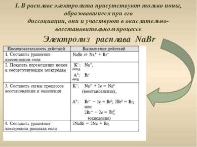 Электролиз расплава NaBr I. В расплаве электролита присутствуют только ионы, ...