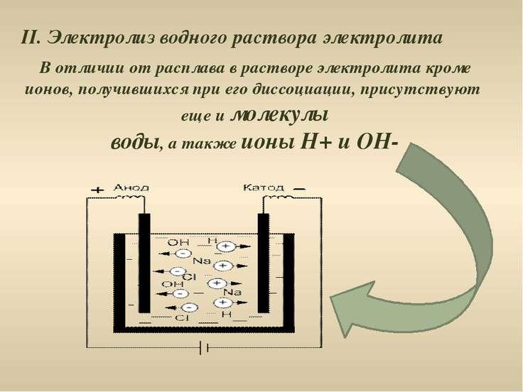 II. Электролиз водного раствора электролита В отличии от расплава в растворе ...